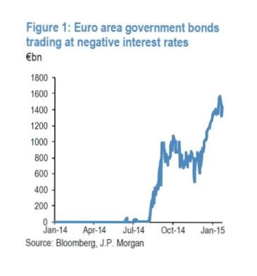 Obbligazioni rendimento negativo