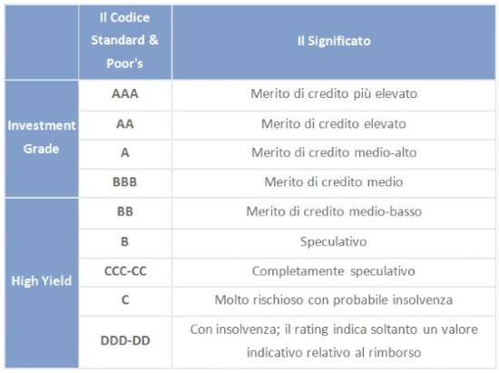 Obbligazioni scala rating