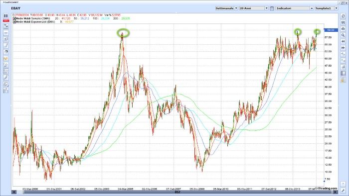 Finanza del futuro. Andamento del prezzo delle azioni Ebay